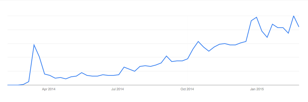 A chart of Google searches for Popcorn Time over the last year, showing its quick growth since the shutdown of the original site in March of last year. (Source: Google Trends, which shows only relative search trends rather than absolute numbers of searches.)