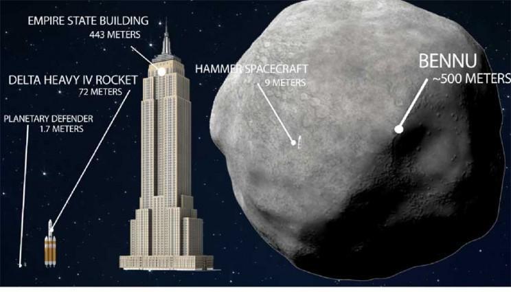 Сравнительные размеры космических аппаратов, небоскреба и астероида Бенну. Фото Ливерморской национальной лаборатории имени Э. Лоуренса, центр космических полетов НАСА.